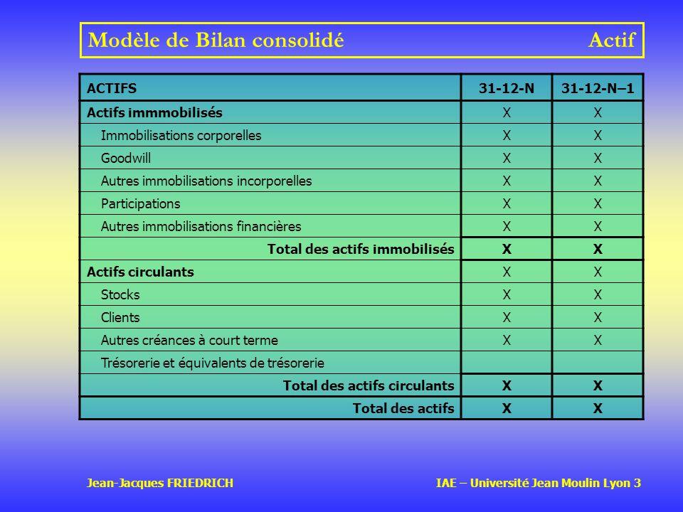 Modèle de Bilan consolidé Actif