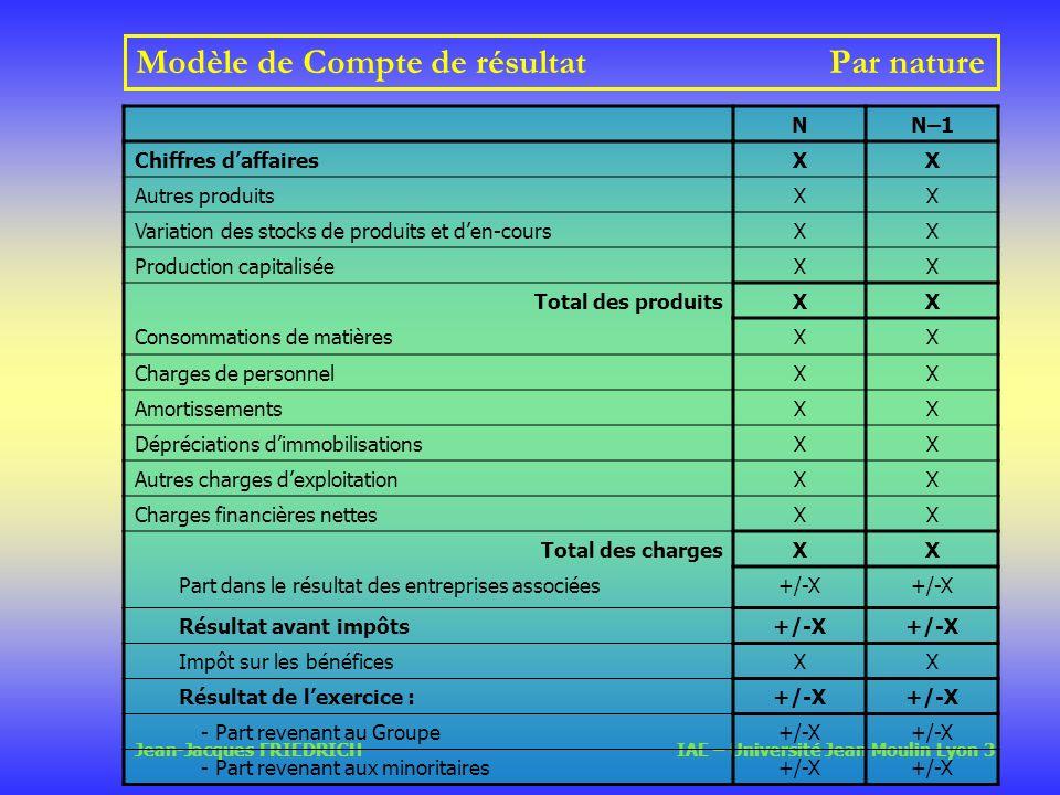 Modèle de Compte de résultat Par nature