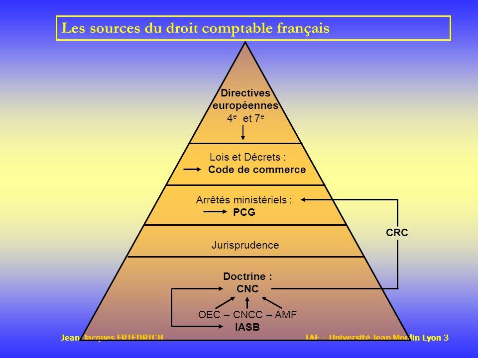 Les sources du droit comptable français