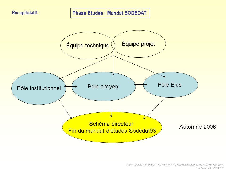 Fin du mandat d'études Sodédat93