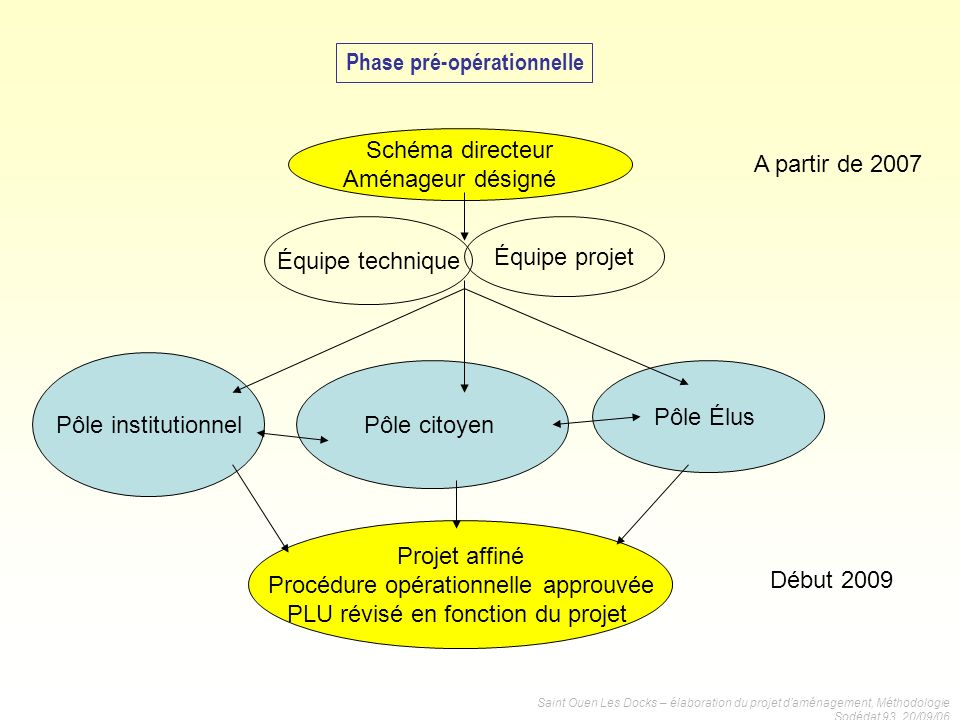 Phase pré-opérationnelle