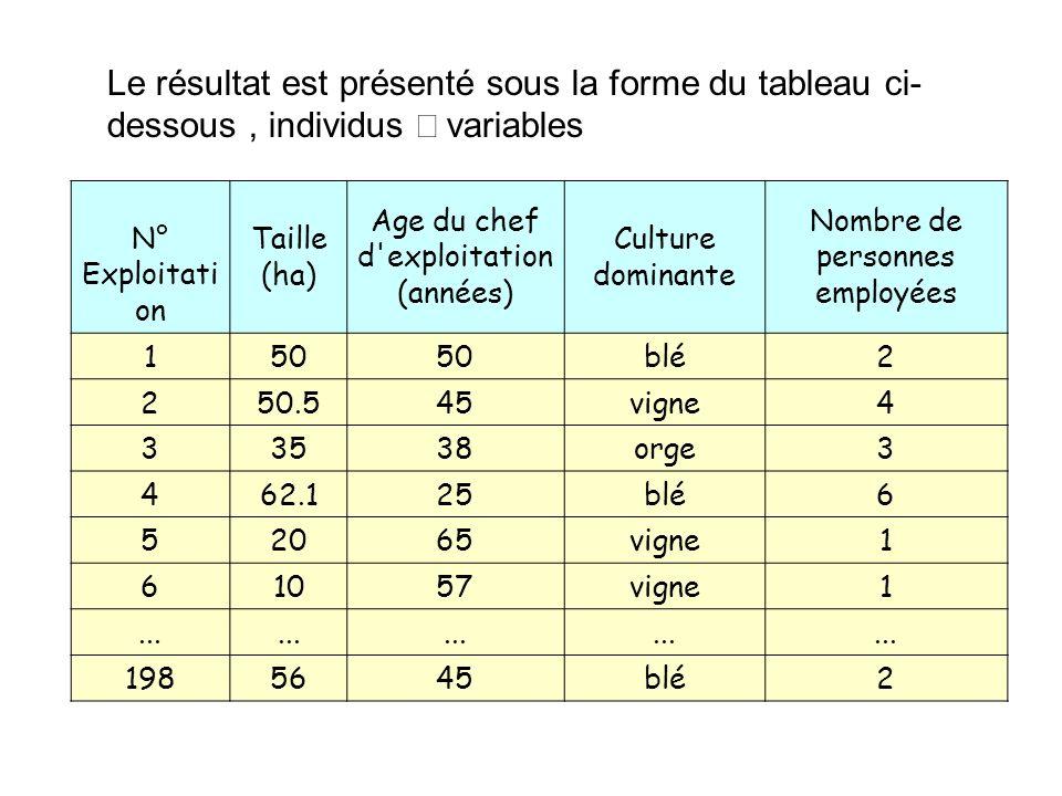 Le résultat est présenté sous la forme du tableau ci-dessous , individus ´ variables