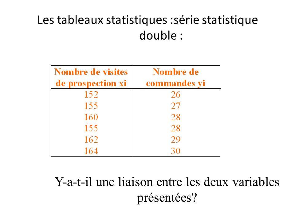 Les tableaux statistiques :série statistique double :