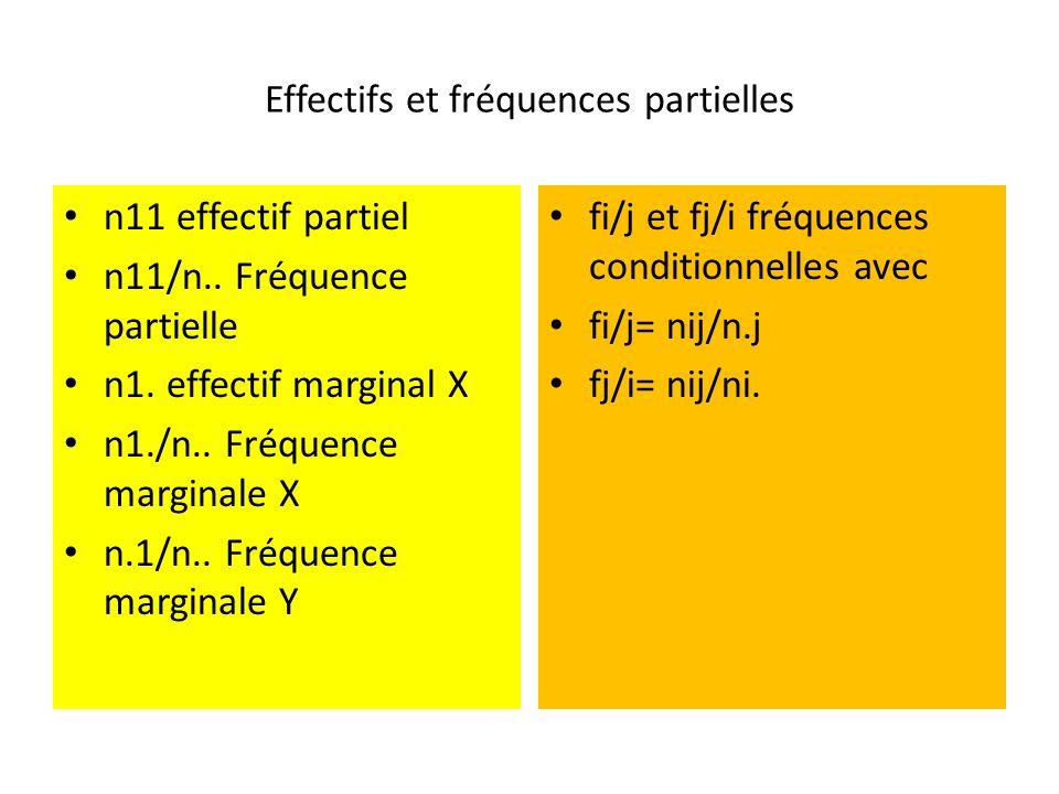 Effectifs et fréquences partielles