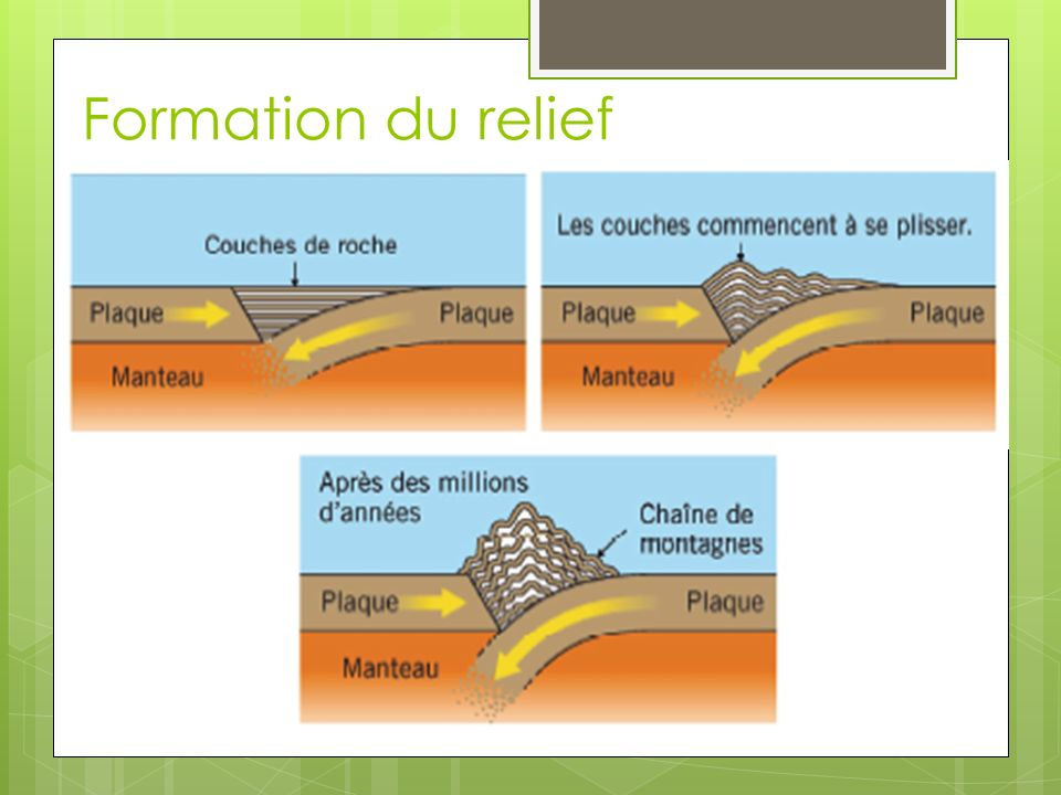 Formation du relief
