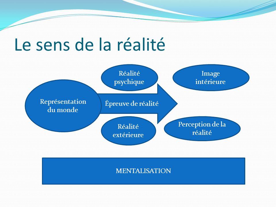 Le sens de la réalité Réalité psychique Image intérieure