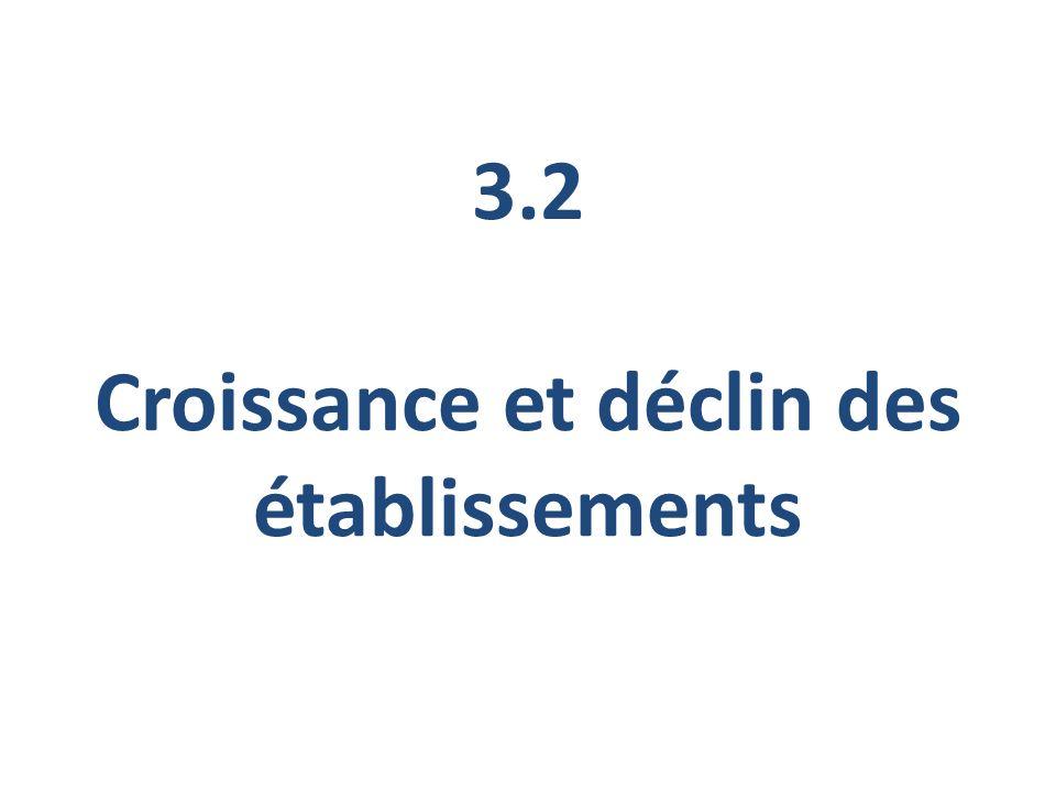 3.2 Croissance et déclin des établissements