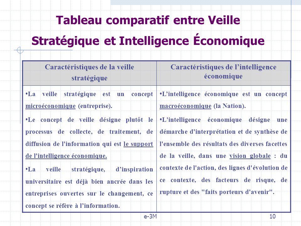 Tableau comparatif entre Veille Stratégique et Intelligence Économique