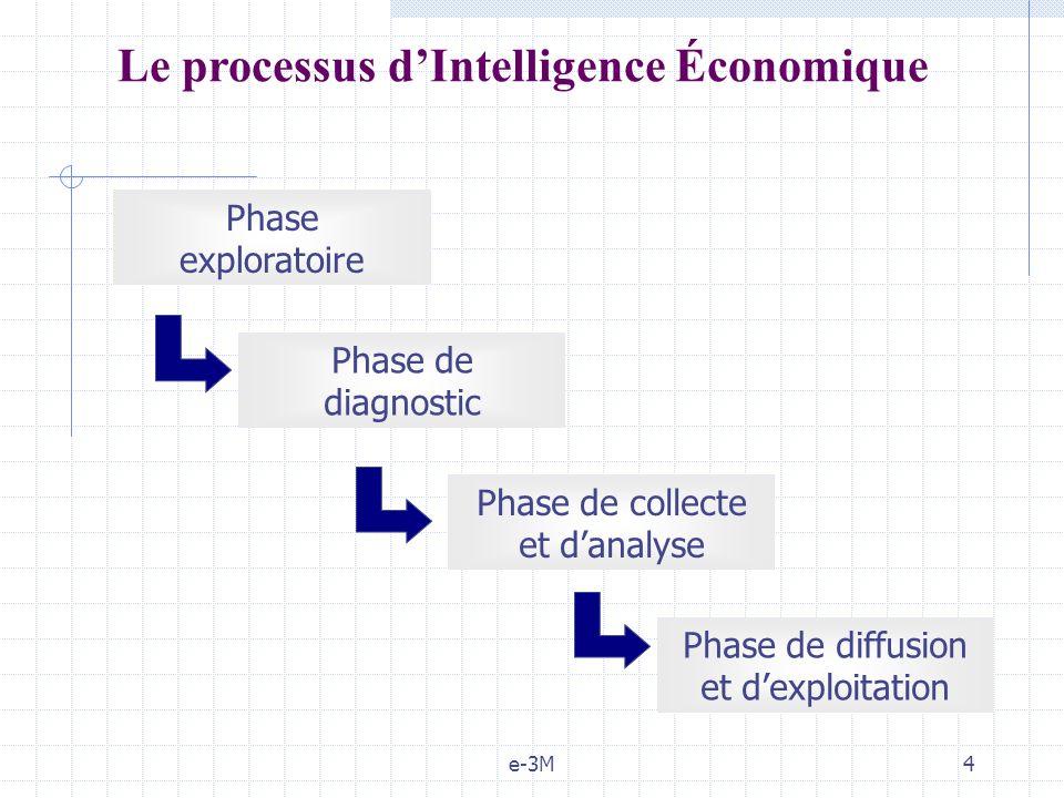 Le processus d'Intelligence Économique