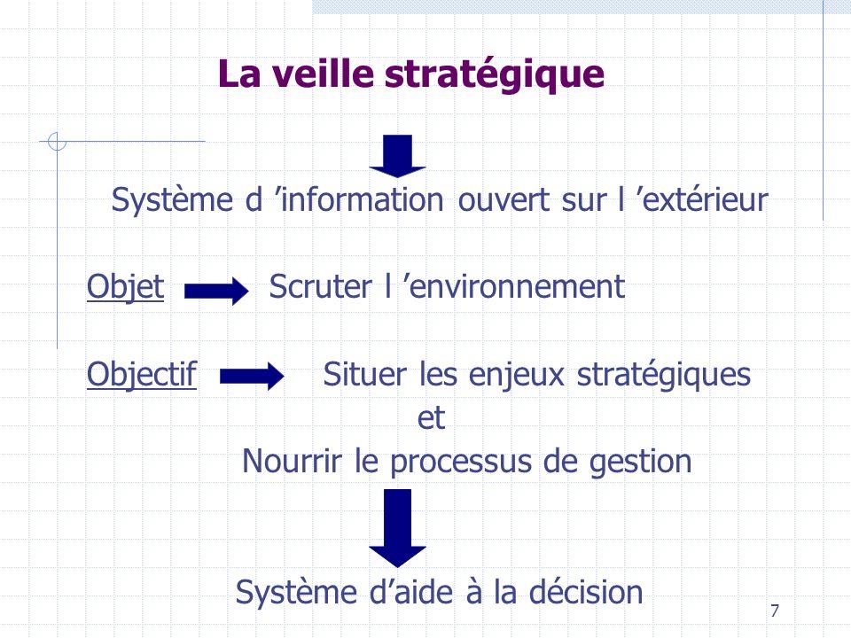 La veille stratégique Système d 'information ouvert sur l 'extérieur