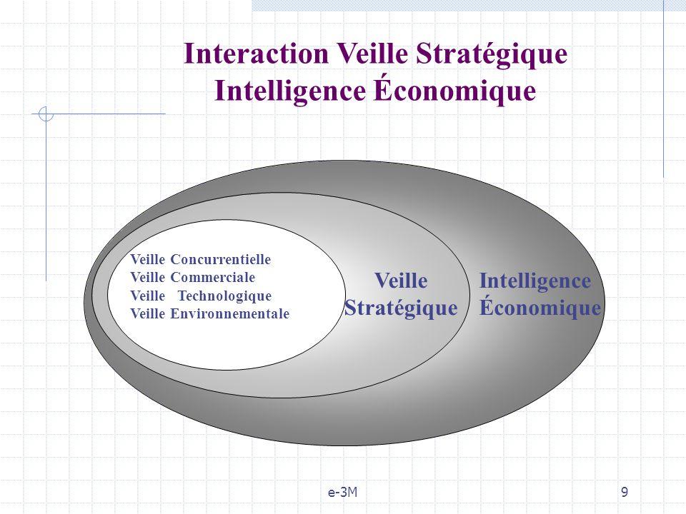 Interaction Veille Stratégique Intelligence Économique