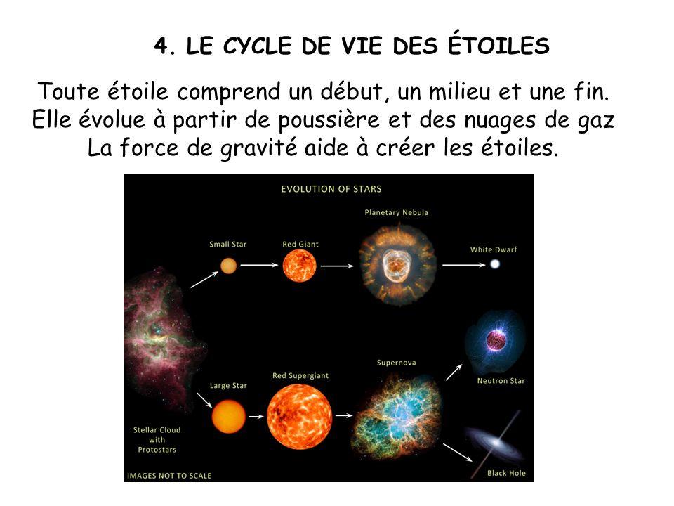 4. LE CYCLE DE VIE DES ÉTOILES