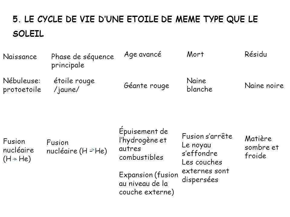 5. LE CYCLE DE VIE D'UNE ETOILE DE MEME TYPE QUE LE SOLEIL