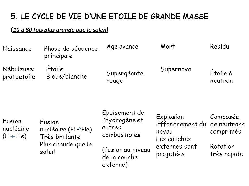 5. LE CYCLE DE VIE D'UNE ETOILE DE GRANDE MASSE
