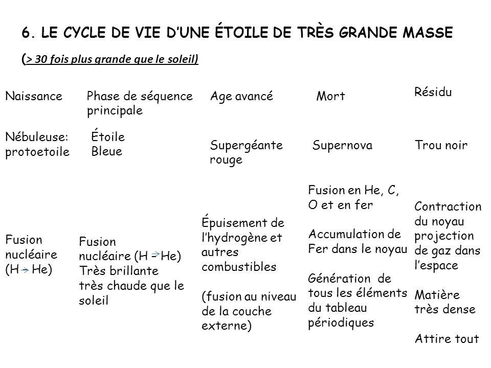 6. LE CYCLE DE VIE D'UNE ÉTOILE DE TRÈS GRANDE MASSE