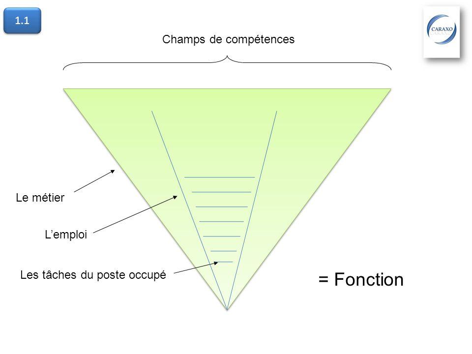 = Fonction 1.1 Champs de compétences Le métier L'emploi