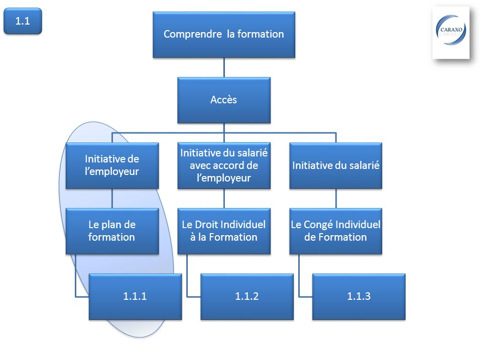 1.1 Comprendre la formation Accès Initiative de l'employeur