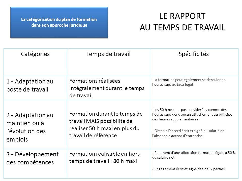 LE RAPPORT AU TEMPS DE TRAVAIL