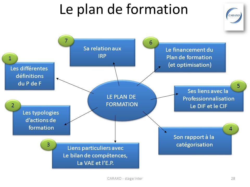 Le plan de formation 7 6 Sa relation aux IRP Le financement du