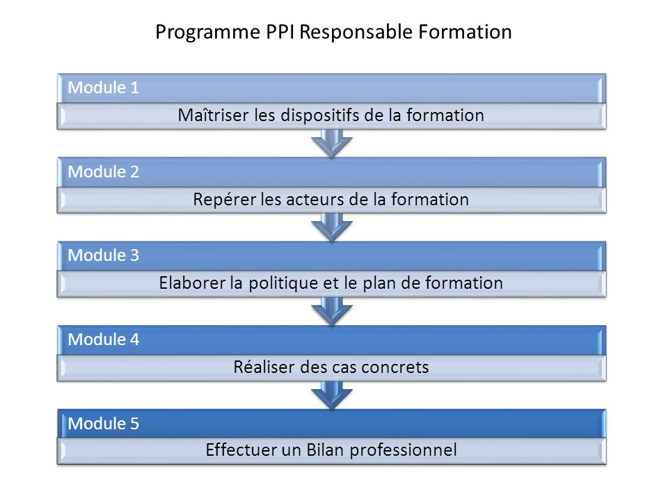Programme PPI Responsable Formation