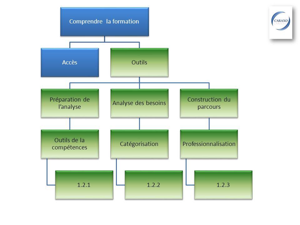 Comprendre la formation Accès Outils Préparation de l'analyse