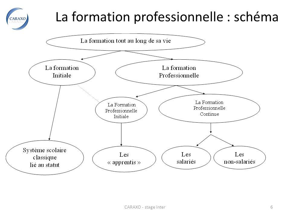 La formation professionnelle : schéma