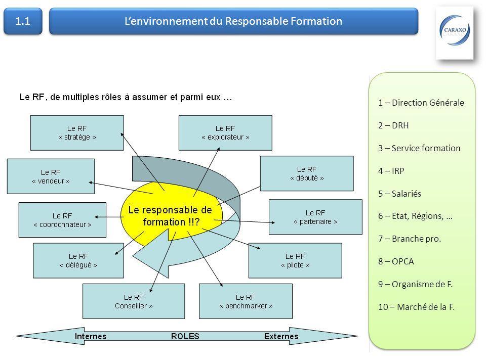L'environnement du Responsable Formation