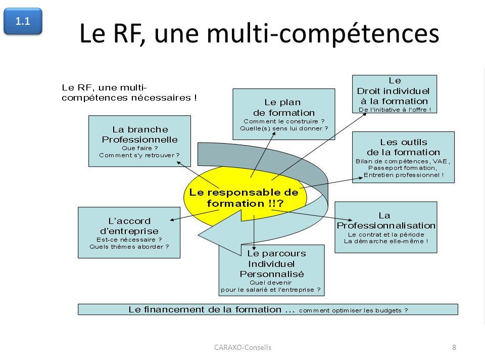 Le RF, une multi-compétences