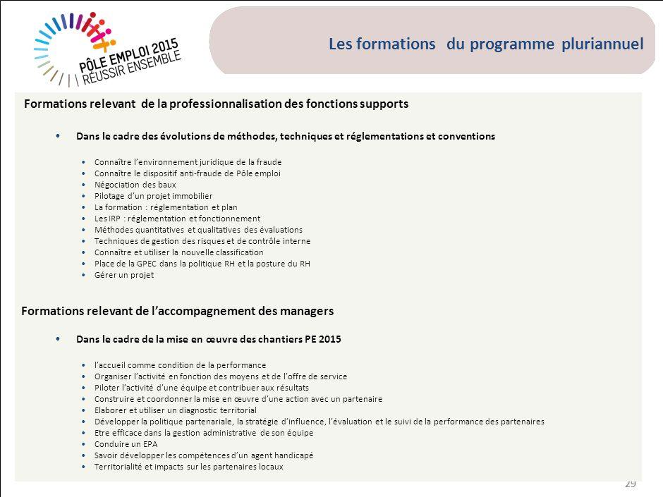 Les formations du programme pluriannuel