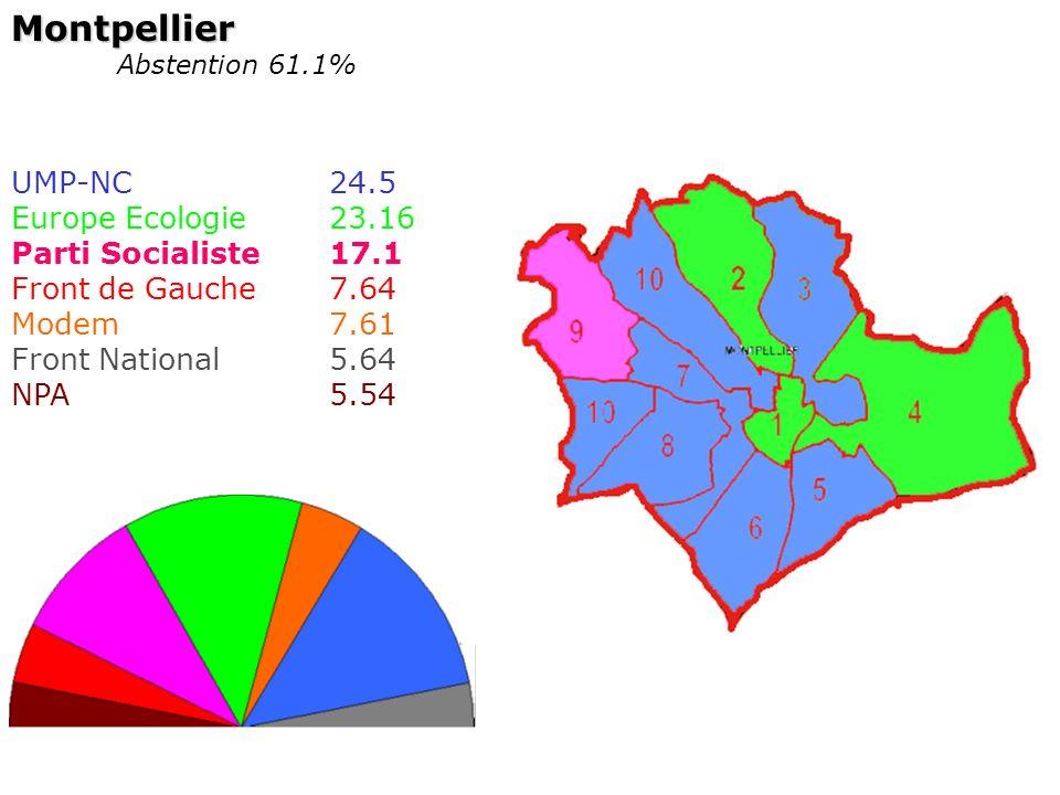 Montpellier UMP-NC 24.5 Europe Ecologie 23.16 Parti Socialiste 17.1