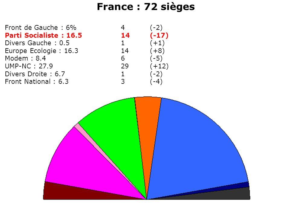 France : 72 sièges Front de Gauche : 6% 4 (-2)