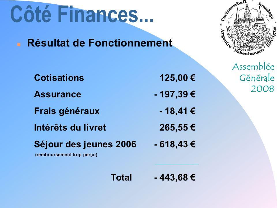 Côté Finances... Résultat de Fonctionnement Cotisations 125,00 €