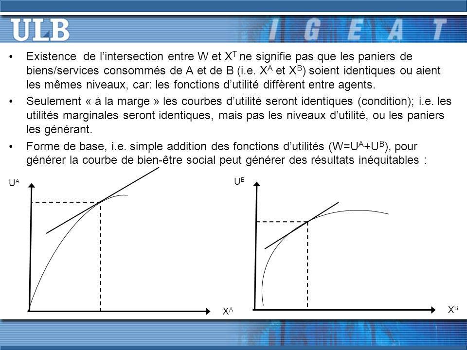 Existence de l'intersection entre W et XT ne signifie pas que les paniers de biens/services consommés de A et de B (i.e. XA et XB) soient identiques ou aient les mêmes niveaux, car: les fonctions d'utilité diffèrent entre agents.