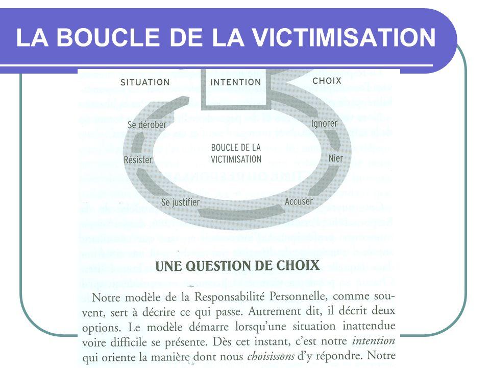 LA BOUCLE DE LA VICTIMISATION