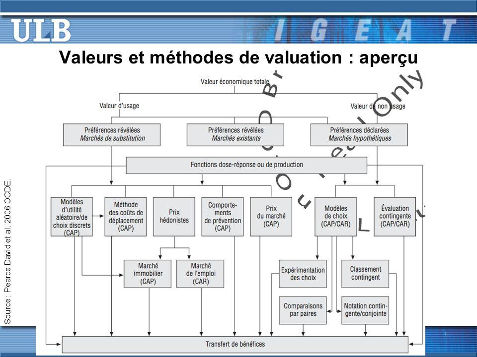 Valeurs et méthodes de valuation : aperçu