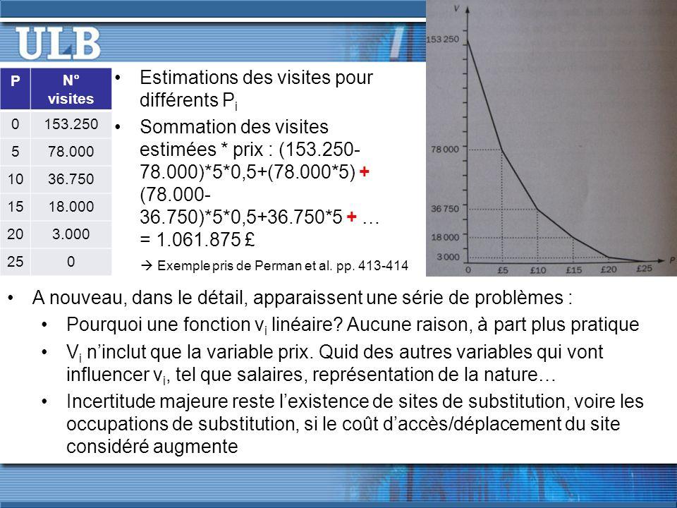 Estimations des visites pour différents Pi