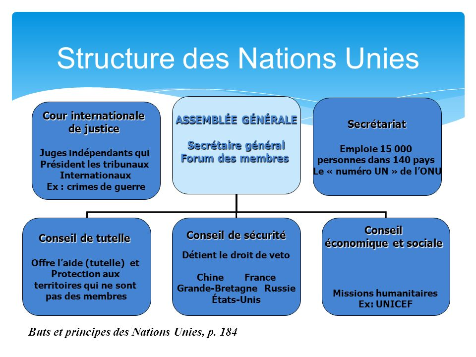 Structure des Nations Unies
