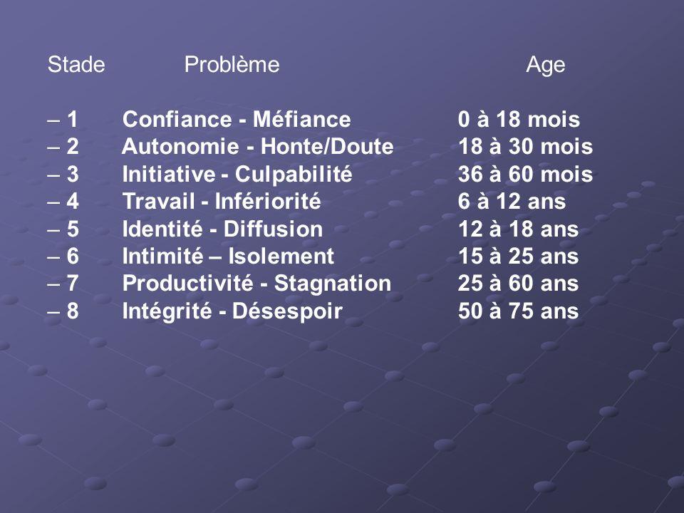 Stade Problème Age – 1 Confiance - Méfiance 0 à 18 mois. – 2 Autonomie - Honte/Doute 18 à 30 mois.