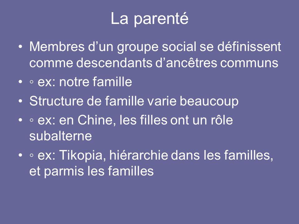 La parenté Membres d'un groupe social se définissent comme descendants d'ancêtres communs. ◦ ex: notre famille.