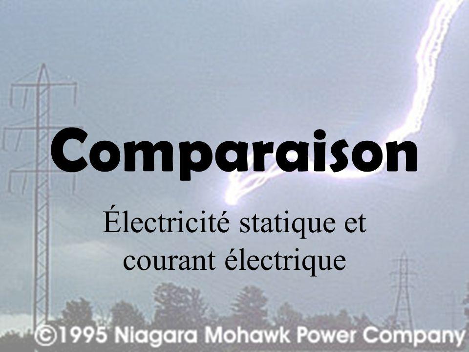 Électricité statique et courant électrique