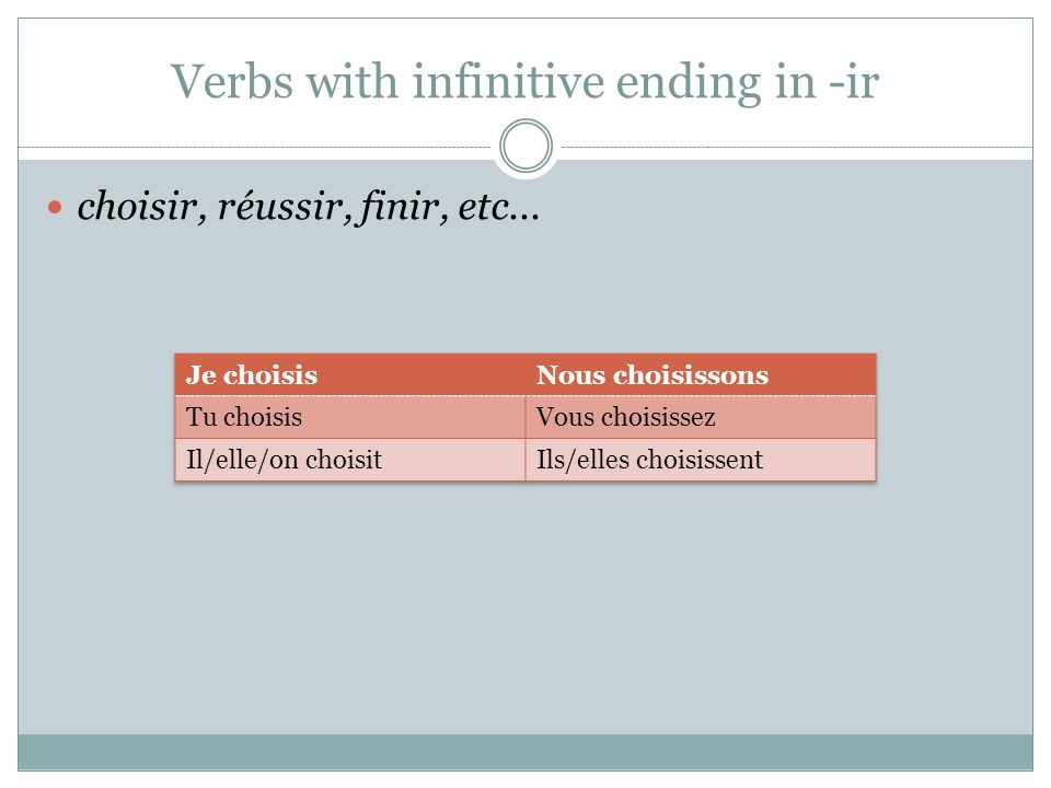 Verbs with infinitive ending in -ir