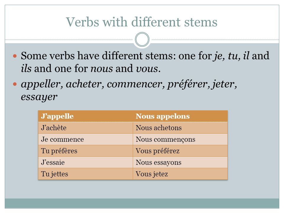Verbs with different stems