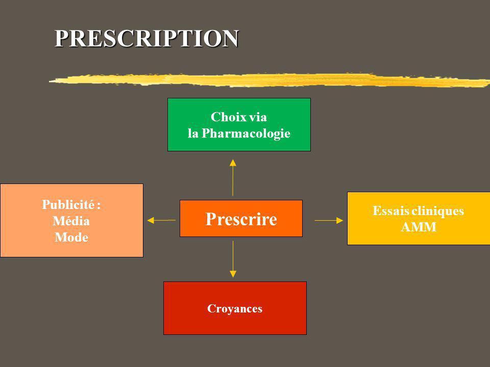PRESCRIPTION Prescrire Choix via la Pharmacologie Publicité : Média