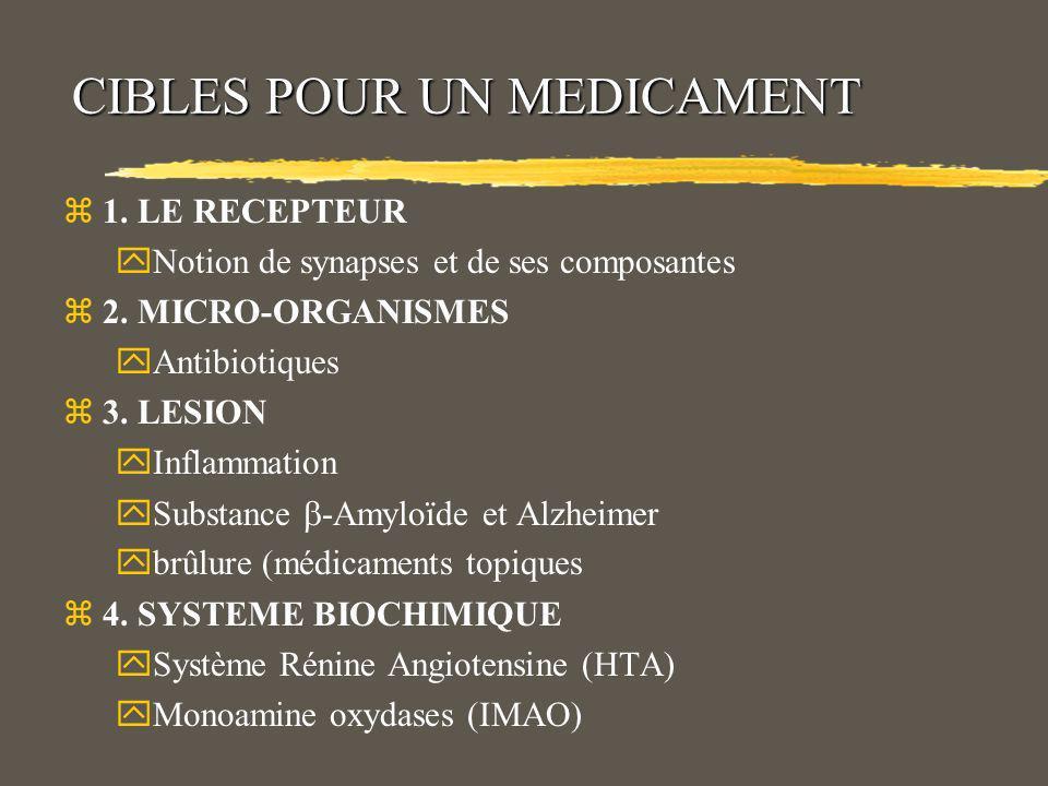 CIBLES POUR UN MEDICAMENT