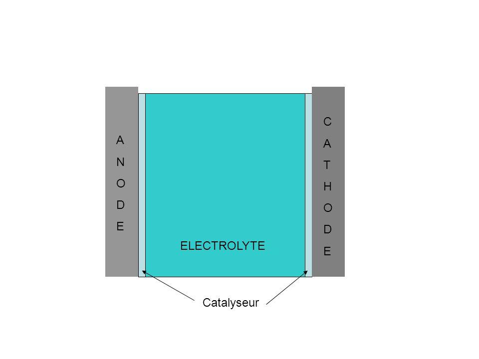 C A T H O D E A N O D E ELECTROLYTE Catalyseur