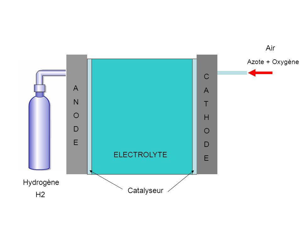 Air C A A T N H O O D D E E ELECTROLYTE Hydrogène Catalyseur H2