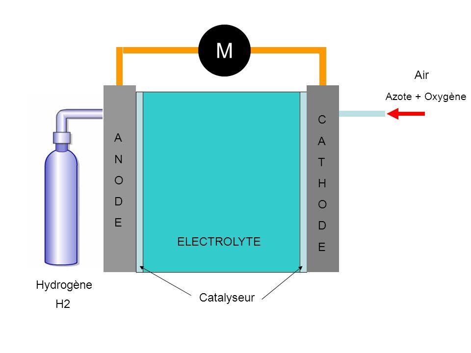 M Air C A A T N H O O D D E E ELECTROLYTE Hydrogène Catalyseur H2