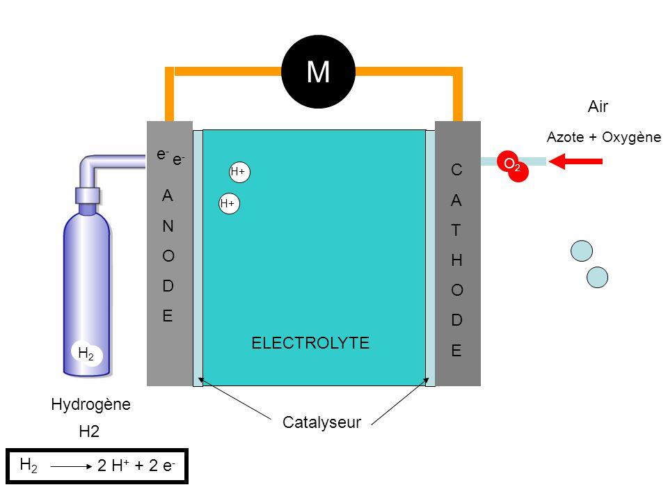 M Air e- e- C A A T N H O O D D E E ELECTROLYTE Hydrogène Catalyseur