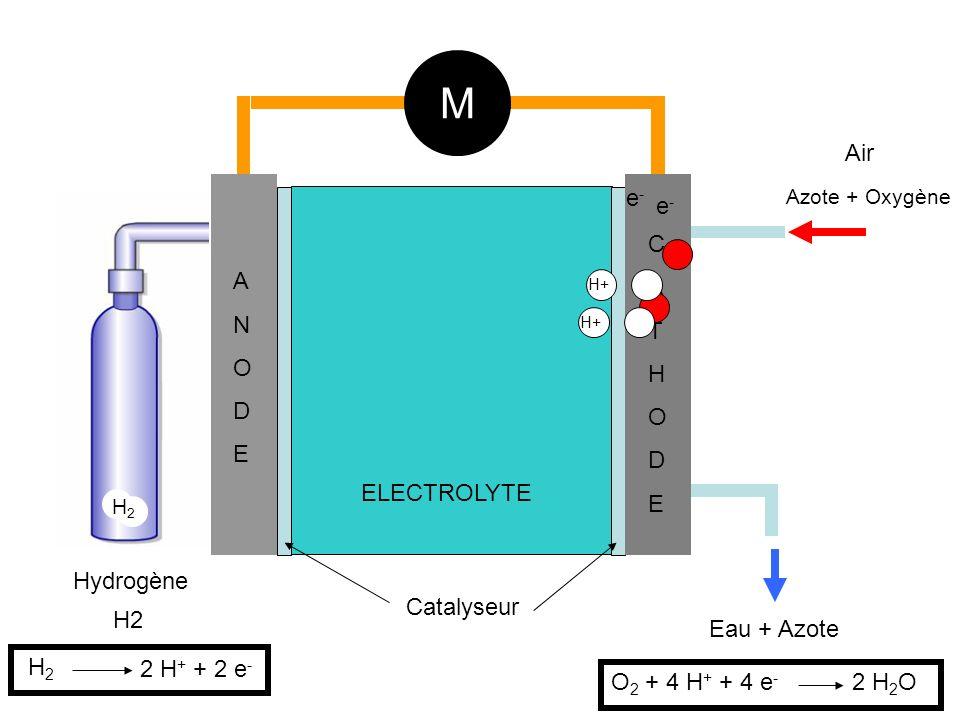 M Air e- e- C A T H O D E A N O D E ELECTROLYTE Hydrogène Catalyseur