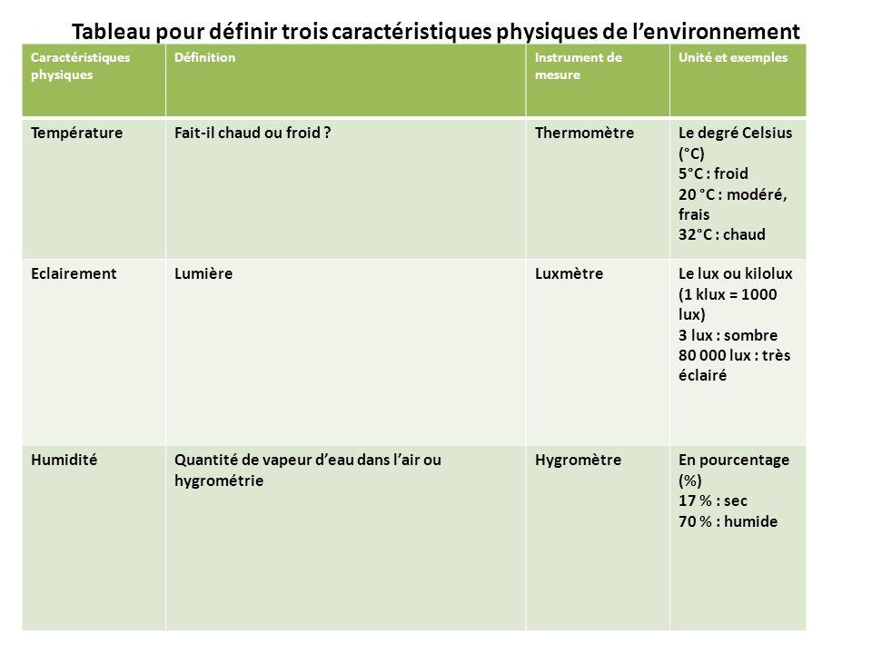 Tableau pour définir trois caractéristiques physiques de l'environnement